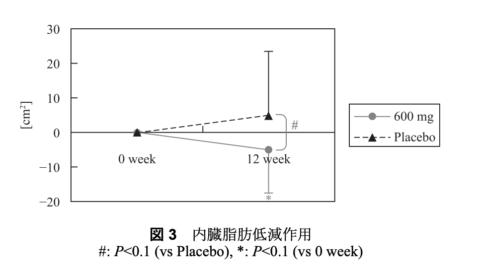 プロシアニジンを毎日摂取すると12週間後の内臓脂肪が減少