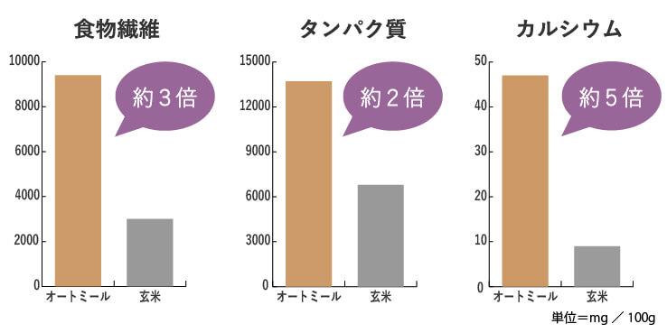 オートミールは玄米と比べても食物繊維が豊富